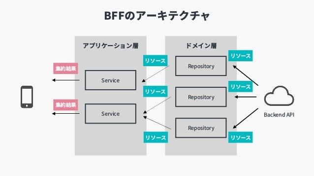 アプリケーション層 ドメイン層 BFFのアーキテクチャ Repository Repository Repository Service Service Backend API リソース リソース リソース リソース リソース リソース 集約結...