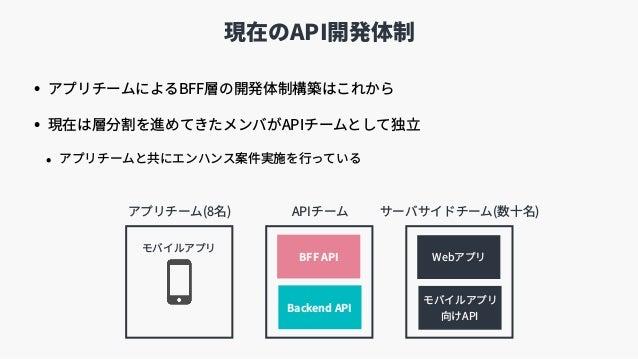 現在のAPI開発体制 • アプリチームによるBFF層の開発体制構築はこれから • 現在は層分割を進めてきたメンバがAPIチームとして独⽴ • アプリチームと共にエンハンス案件実施を⾏っている モバイルアプリ 向けAPI Webアプリ アプリチ...