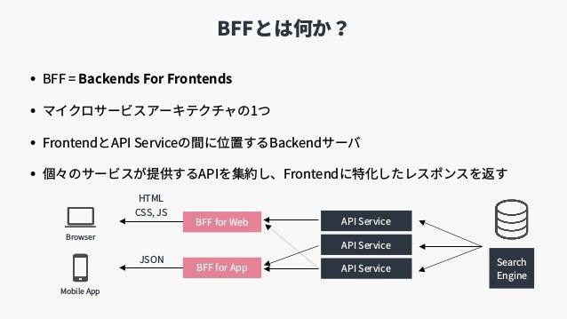 BFFとは何か? • BFF = Backends For Frontends • マイクロサービスアーキテクチャの1つ • FrontendとAPI Serviceの間に位置するBackendサーバ • 個々のサービスが提供するAPIを集約し...