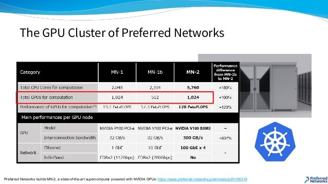 The GPU Cluster of Preferred Networks Preferred Networks builds MN-2, a state-of-the-art supercomputer powered with NVIDIA...