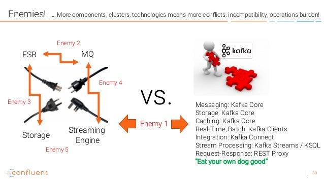 Apache Kafka vs  Integration Middleware (MQ, ETL, ESB)