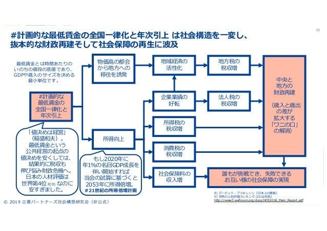 予算 日本 2020 国家