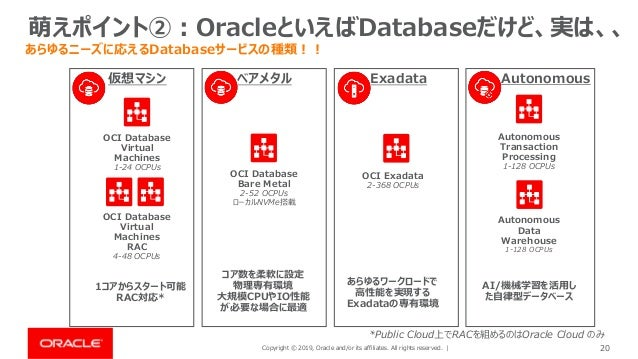 Copyright © 2019, Oracle and/or its affiliates. All rights reserved. | 20 萌えポイント②:OracleといえばDatabaseだけど、実は、、 OCI Exadata 2...