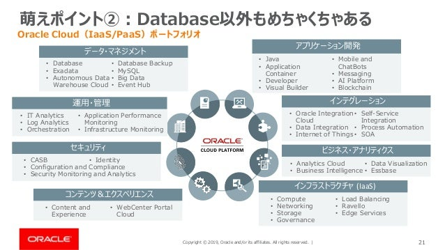 Copyright © 2019, Oracle and/or its affiliates. All rights reserved. | 21 萌えポイント②:Database以外もめちゃくちゃある Oracle Cloud(IaaS/Pa...
