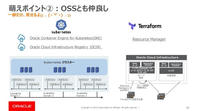 Copyright © 2019, Oracle and/or its affiliates. All rights reserved. | 22 萌えポイント②:OSSとも仲良し Oracle Container Engine for Kub...