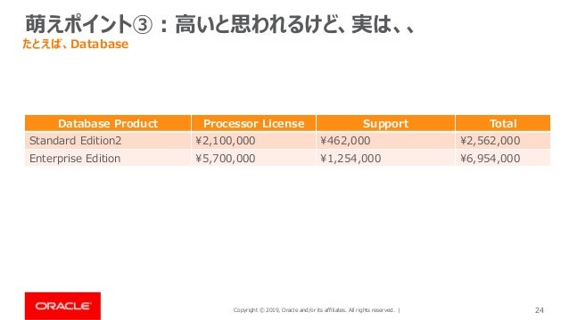 Copyright © 2019, Oracle and/or its affiliates. All rights reserved. | 24 萌えポイント③:高いと思われるけど、実は、、 たとえば、Database Database Pr...