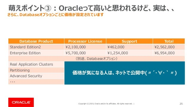 Copyright © 2019, Oracle and/or its affiliates. All rights reserved. | 25 萌えポイント③:Oracleって高いと思われるけど、実は、、 さらに、Databaseオプション...