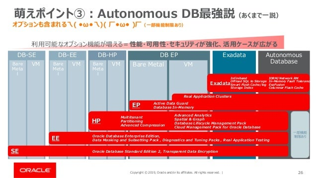 Copyright © 2019, Oracle and/or its affiliates. All rights reserved. | 26 萌えポイント③:Autonomous DB最強説(あくまで一説) オプションも含まれる乁( •ω...