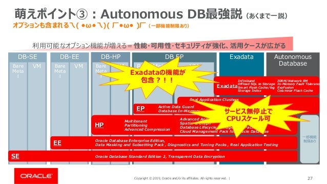 Copyright © 2019, Oracle and/or its affiliates. All rights reserved. | 27 萌えポイント③:Autonomous DB最強説(あくまで一説) オプションも含まれる乁( •ω...