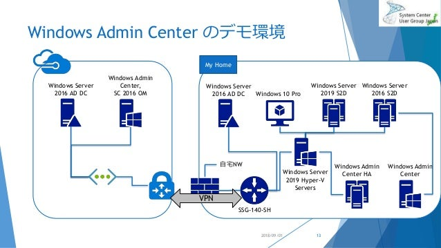 Windows Admin Center のデモ環境 2018/09/01 Windows Server 2016 AD DC Windows Admin Center, SC 2016 OM Windows Server 2016 S2D S...
