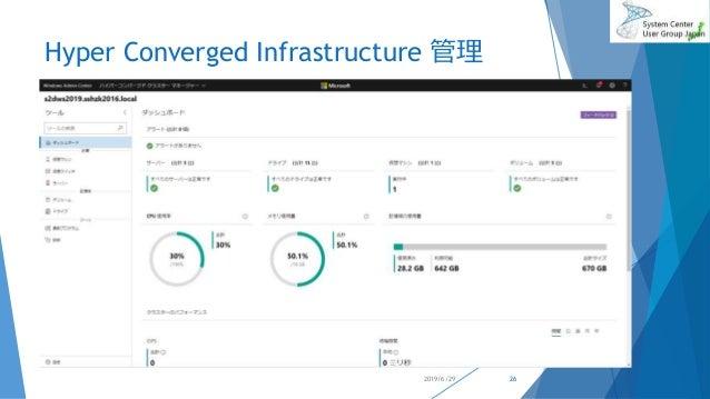 Hyper Converged Infrastructure 管理 2019/6/29 26