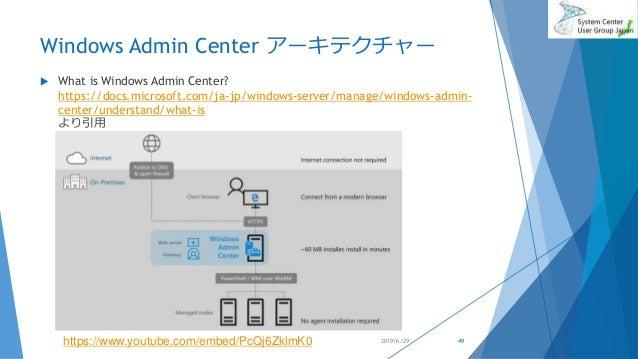 Windows Admin Center アーキテクチャー  What is Windows Admin Center? https://docs.microsoft.com/ja-jp/windows-server/manage/windo...
