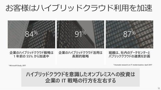17 Microsoft Azure (パブリック) Azure Stack (プライベート)