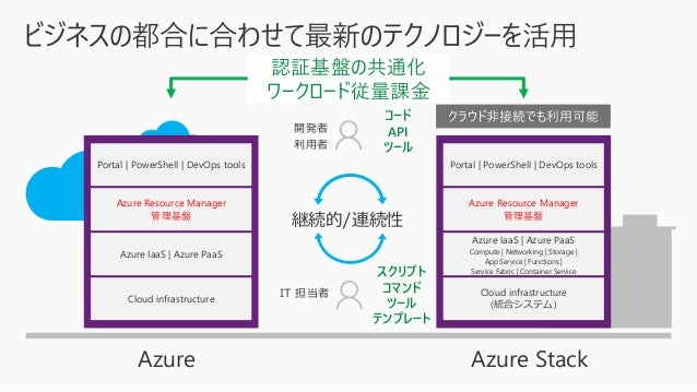 22 54Azure regions More than AWS & Google combined