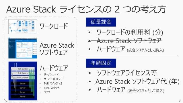 Azure Stack Documentation https://docs.microsoft.com/ja-jp/azure/azure-stack/user/ シナリオ拡大中