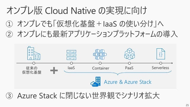 33 Azure Azure Stack Azure IoT Edge • Deploy and manage cloud services • Rich Azure services e.g. ML, AI, Functions, Windo...