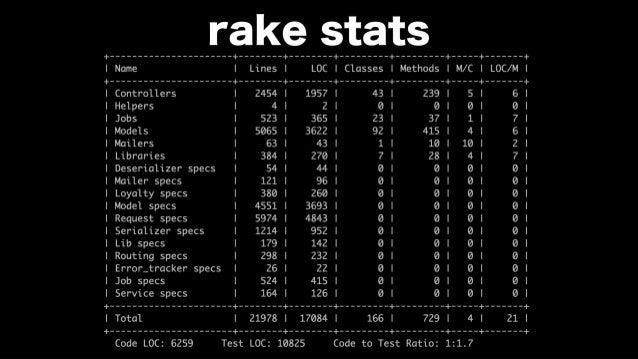 rake stats !12