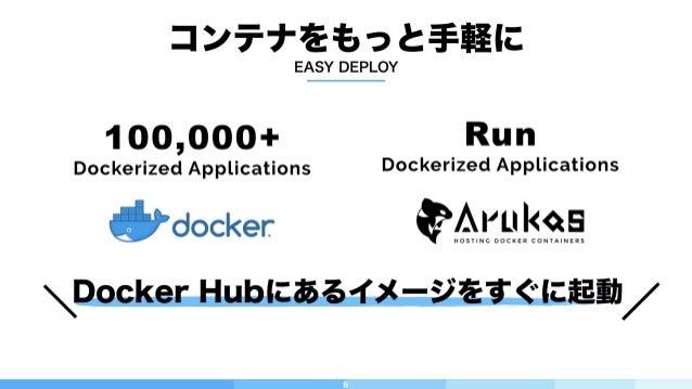 6 コンテナをもっと手軽に Run Dockerized Applications 100,000+ Dockerized Applications Docker Hubにあるイメージをすぐに起動 EASY DEPLOY