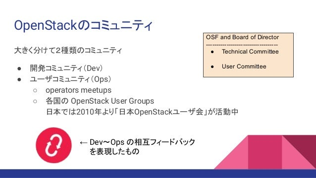 OpenStackのコミュニティ 大きく分けて2種類のコミュニティ ● 開発コミュニティ(Dev) ● ユーザコミュニティ(Ops) ○ operators meetups ○ 各国の OpenStack User Groups 日本では201...