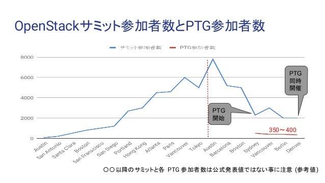 OpenStackサミット参加者数とPTG参加者数 〇〇以降のサミットと各 PTG 参加者数は公式発表値ではない事に注意 (参考値) PTG 同時 開催 PTG 開始 350〜400