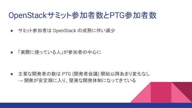 OpenStackサミット参加者数とPTG参加者数 ● サミット参加者は OpenStack の成熟に伴い減少 ● 「実際に使っている人」が参加者の中心に ● 主要な開発者の数は PTG (開発者会議) 開始以降あまり変化なし → 開発が安定期...