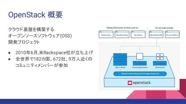 OpenStack 概要 クラウド基盤を構築する オープンソースソフトウェア(OSS) 開発プロジェクト ● 2010年6月,米Rackspace社が立ち上げ ● 全世界で182カ国、672社、9万人近くの コミュニティメンバーが参加