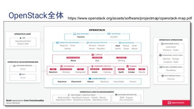 OpenStack全体 https://www.openstack.org/assets/software/projectmap/openstack-map.pdf