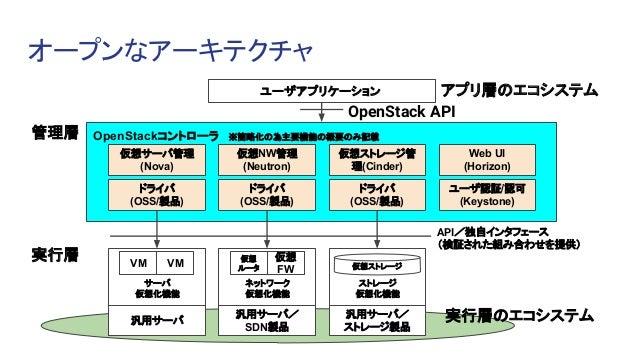 オープンなアーキテクチャ ユーザアプリケーション OpenStackコントローラ ※簡略化の為主要機能の概要のみ記載 仮想サーバ管理 (Nova) 仮想NW管理 (Neutron) 仮想ストレージ管 理(Cinder) Web UI (Hori...