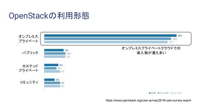 OpenStackの利用形態 オンプレミス プライベート パブリック ホステッド プライベート コミュニティ オンプレミスプライベートクラウドでの 導入数が最も多い https://www.openstack.org/user-survey/2...