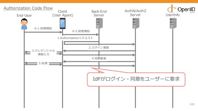 100 End-User Client (User Agent) Back-End Server AuthN/AuthZ Server UserInfo 0-1.処理開始 1.Authorizationリクエスト 2.ログイン画⾯ 3.クレデン...