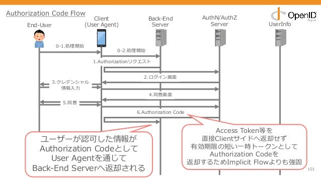 101 End-User Client (User Agent) Back-End Server AuthN/AuthZ Server UserInfo 0-1.処理開始 1.Authorizationリクエスト 2.ログイン画⾯ 3.クレデン...