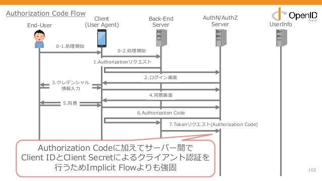 102 End-User Client (User Agent) Back-End Server AuthN/AuthZ Server UserInfo 0-1.処理開始 1.Authorizationリクエスト 2.ログイン画⾯ 3.クレデン...
