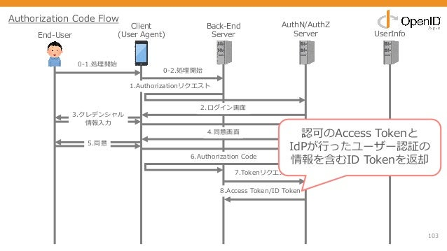 103 End-User Client (User Agent) Back-End Server AuthN/AuthZ Server UserInfo 0-1.処理開始 1.Authorizationリクエスト 2.ログイン画⾯ 3.クレデン...