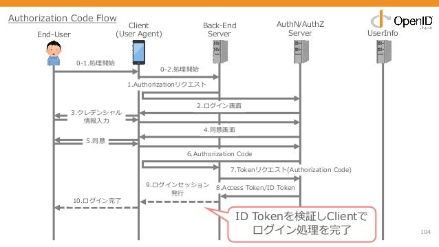 104 End-User Client (User Agent) Back-End Server AuthN/AuthZ Server UserInfo 0-1.処理開始 1.Authorizationリクエスト 2.ログイン画⾯ 3.クレデン...