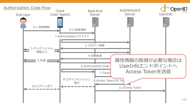 105 End-User Client (User Agent) Back-End Server AuthN/AuthZ Server UserInfo 0-1.処理開始 1.Authorizationリクエスト 2.ログイン画⾯ 3.クレデン...
