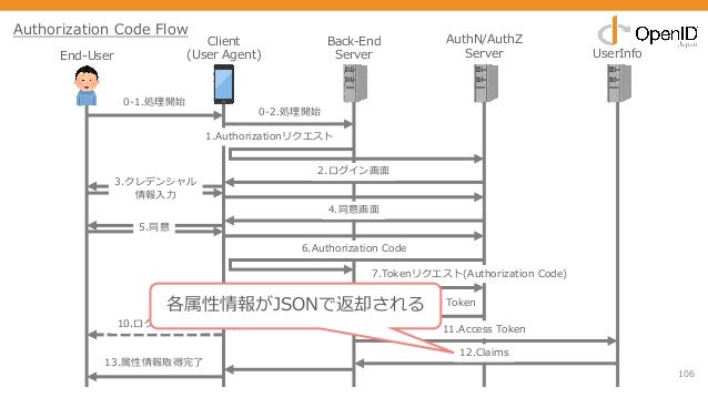 106 End-User Client (User Agent) Back-End Server AuthN/AuthZ Server UserInfo 0-1.処理開始 1.Authorizationリクエスト 2.ログイン画⾯ 3.クレデン...