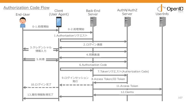107 End-User Client (User Agent) Back-End Server AuthN/AuthZ Server UserInfo 0-1.処理開始 1.Authorizationリクエスト 2.ログイン画⾯ 3.クレデン...