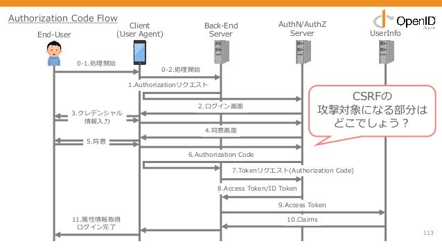 113 End-User Client (User Agent) Back-End Server AuthN/AuthZ Server UserInfo 0-1.処理開始 1.Authorizationリクエスト 2.ログイン画⾯ 3.クレデン...