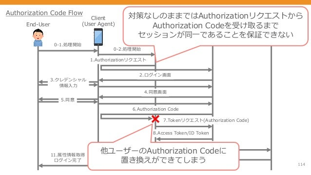 114 End-User Client (User Agent) Back-End Server AuthN/AuthZ Server UserInfo 0-1.処理開始 1.Authorizationリクエスト 2.ログイン画⾯ 3.クレデン...