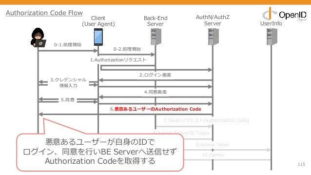 115 Client (User Agent) Back-End Server AuthN/AuthZ Server UserInfo 0-1.処理開始 1.Authorizationリクエスト 2.ログイン画⾯ 3.クレデンシャル 情報⼊⼒ ...