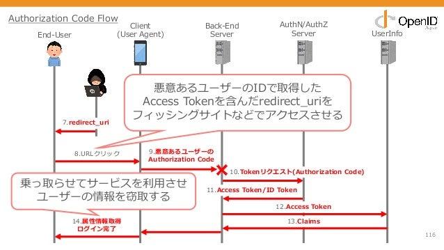116 Client (User Agent) Back-End Server AuthN/AuthZ Server UserInfo 11.Access Token/ID Token 12.Access Token 13.Claims 10....