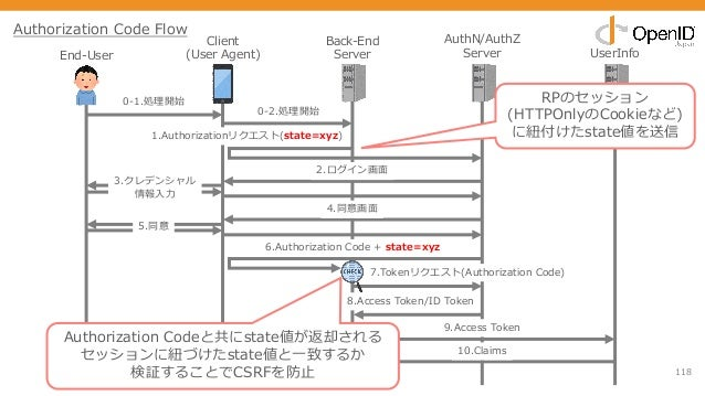 118 End-User Client (User Agent) Back-End Server AuthN/AuthZ Server UserInfo 0-1.処理開始 1.Authorizationリクエスト(state=xyz) 2.ログ...