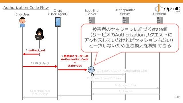 119 Client (User Agent) Back-End Server AuthN/AuthZ Server UserInfo 11.Access Token/ID Token 12.Access Token 13.Claims 10....