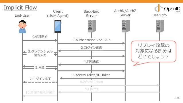 145 End-User Client (User Agent) Back-End Server AuthN/AuthZ Server UserInfo 0.処理開始 1.Authorizationリクエスト 2.ログイン画⾯ 3.クレデンシャ...