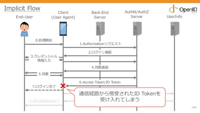 146 End-User Client (User Agent) Back-End Server AuthN/AuthZ Server UserInfo 0.処理開始 1.Authorizationリクエスト 2.ログイン画⾯ 3.クレデンシャ...