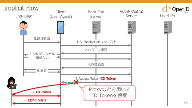 147 End-User Client (User Agent) Back-End Server AuthN/AuthZ Server UserInfo 0.処理開始 1.Authorizationリクエスト 2.ログイン画⾯ 3.クレデンシャ...