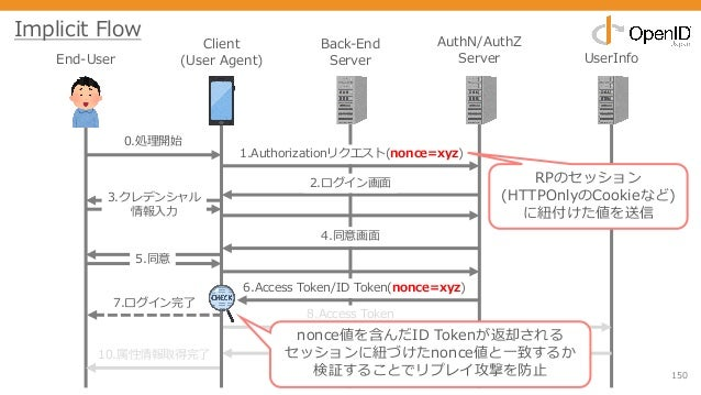 150 End-User Client (User Agent) Back-End Server AuthN/AuthZ Server UserInfo 0.処理開始 1.Authorizationリクエスト(nonce=xyz) 2.ログイン...