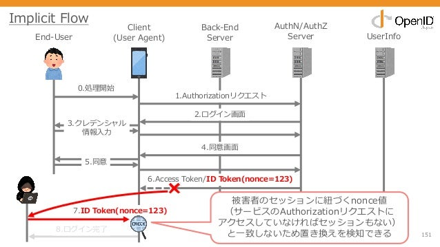 151 End-User Client (User Agent) Back-End Server AuthN/AuthZ Server UserInfo 0.処理開始 1.Authorizationリクエスト 2.ログイン画⾯ 3.クレデンシャ...