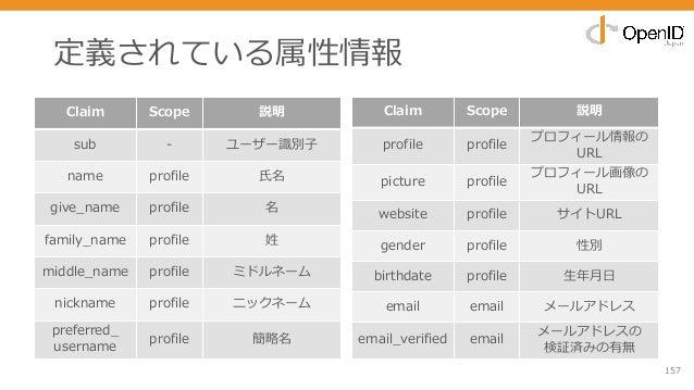 定義されている属性情報 157 Claim Scope 説明 sub - ユーザー識別⼦ name profile ⽒名 give_name profile 名 family_name profile 姓 middle_name profile...