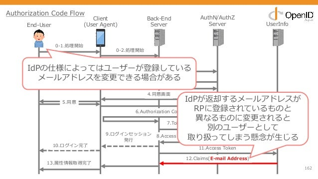 162 End-User Client (User Agent) Back-End Server AuthN/AuthZ Server UserInfo 0-1.処理開始 1.Authorizationリクエスト 2.ログイン画⾯ 3.クレデン...